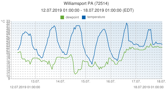 Williamsport PA, United States of America (72514): temperature & dewpoint: 12.07.2019 01:00:00 - 18.07.2019 01:00:00 (EDT)