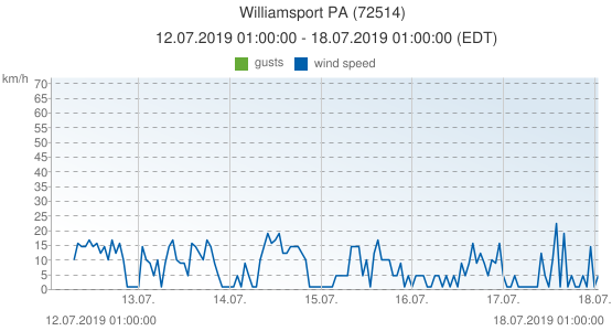 Williamsport PA, United States of America (72514): wind speed & gusts: 12.07.2019 01:00:00 - 18.07.2019 01:00:00 (EDT)