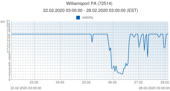 Williamsport PA, United States of America (72514): visibility: 22.02.2020 03:00:00 - 28.02.2020 03:00:00 (EST)