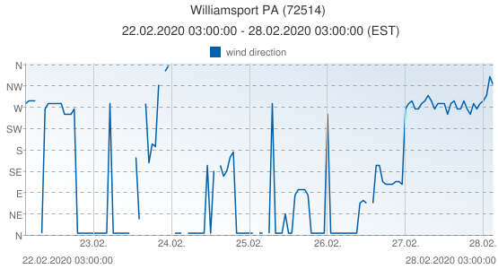 Williamsport PA, United States of America (72514): wind direction: 22.02.2020 03:00:00 - 28.02.2020 03:00:00 (EST)