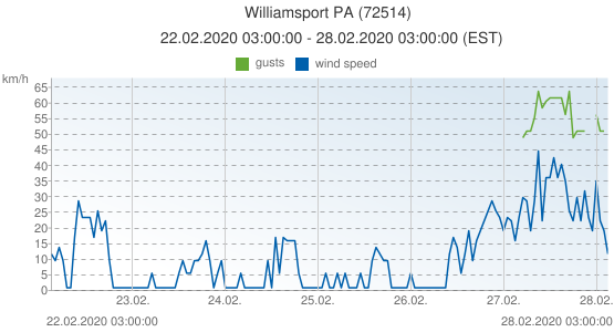 Williamsport PA, United States of America (72514): wind speed & gusts: 22.02.2020 03:00:00 - 28.02.2020 03:00:00 (EST)