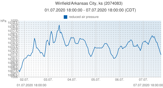 Winfield/Arkansas City, ks, United States of America (2074083): reduced air pressure: 01.07.2020 18:00:00 - 07.07.2020 18:00:00 (CDT)