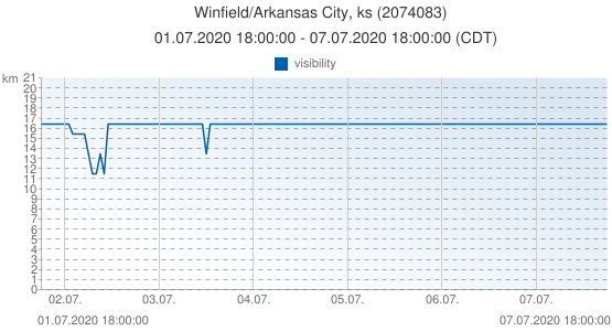Winfield/Arkansas City, ks, United States of America (2074083): visibility: 01.07.2020 18:00:00 - 07.07.2020 18:00:00 (CDT)