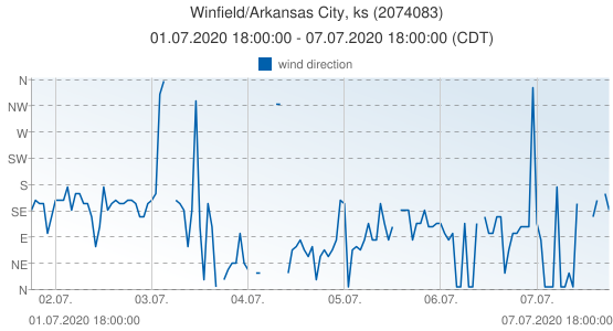 Winfield/Arkansas City, ks, United States of America (2074083): wind direction: 01.07.2020 18:00:00 - 07.07.2020 18:00:00 (CDT)