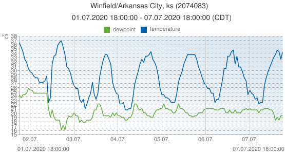 Winfield/Arkansas City, ks, United States of America (2074083): temperature & dewpoint: 01.07.2020 18:00:00 - 07.07.2020 18:00:00 (CDT)