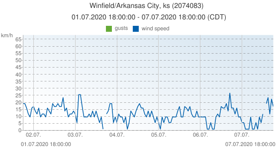 Winfield/Arkansas City, ks, United States of America (2074083): wind speed & gusts: 01.07.2020 18:00:00 - 07.07.2020 18:00:00 (CDT)