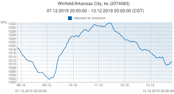 Winfield/Arkansas City, ks, United States of America (2074083): reduced air pressure: 07.12.2019 20:00:00 - 13.12.2019 20:00:00 (CST)