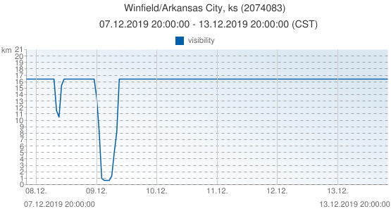 Winfield/Arkansas City, ks, United States of America (2074083): visibility: 07.12.2019 20:00:00 - 13.12.2019 20:00:00 (CST)