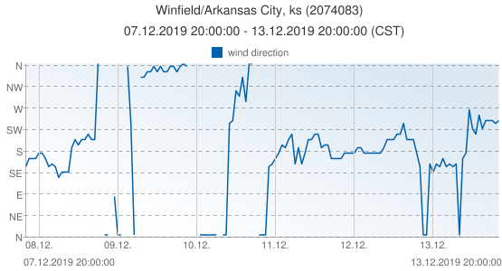 Winfield/Arkansas City, ks, United States of America (2074083): wind direction: 07.12.2019 20:00:00 - 13.12.2019 20:00:00 (CST)