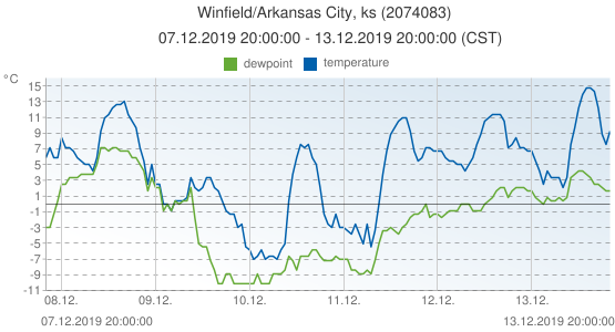 Winfield/Arkansas City, ks, United States of America (2074083): temperature & dewpoint: 07.12.2019 20:00:00 - 13.12.2019 20:00:00 (CST)