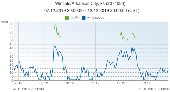 Winfield/Arkansas City, ks, United States of America (2074083): wind speed & gusts: 07.12.2019 20:00:00 - 13.12.2019 20:00:00 (CST)