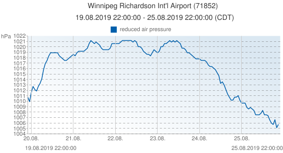 Winnipeg Richardson Int'l Airport, Canada (71852): reduced air pressure: 19.08.2019 22:00:00 - 25.08.2019 22:00:00 (CDT)