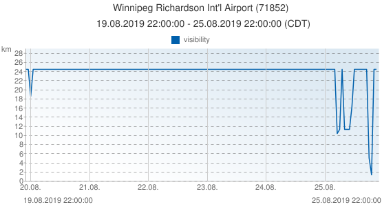 Winnipeg Richardson Int'l Airport, Canada (71852): visibility: 19.08.2019 22:00:00 - 25.08.2019 22:00:00 (CDT)