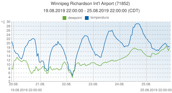 Winnipeg Richardson Int'l Airport, Canada (71852): temperatura & dewpoint: 19.08.2019 22:00:00 - 25.08.2019 22:00:00 (CDT)
