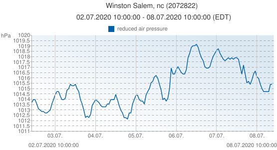 Winston Salem, nc, United States of America (2072822): reduced air pressure: 02.07.2020 10:00:00 - 08.07.2020 10:00:00 (EDT)