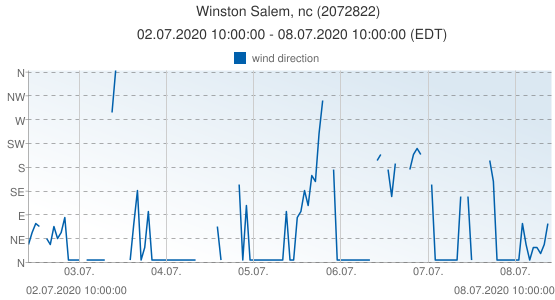 Winston Salem, nc, United States of America (2072822): wind direction: 02.07.2020 10:00:00 - 08.07.2020 10:00:00 (EDT)
