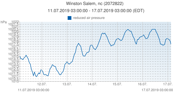 Winston Salem, nc, United States of America (2072822): reduced air pressure: 11.07.2019 03:00:00 - 17.07.2019 03:00:00 (EDT)