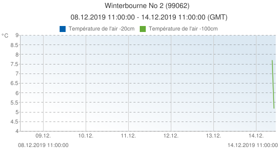 Winterbourne No 2, Grande-Bretagne (99062): Température de l'air -20cm & Température de l'air -100cm: 08.12.2019 11:00:00 - 14.12.2019 11:00:00 (GMT)