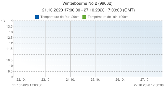 Winterbourne No 2, Grande-Bretagne (99062): Température de l'air -20cm & Température de l'air -100cm: 21.10.2020 17:00:00 - 27.10.2020 17:00:00 (GMT)