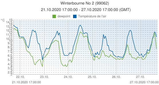 Winterbourne No 2, Grande-Bretagne (99062): Température de l'air & dewpoint: 21.10.2020 17:00:00 - 27.10.2020 17:00:00 (GMT)