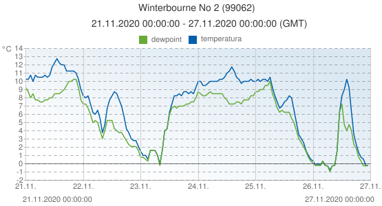 Winterbourne No 2, Reino Unido (99062): temperatura & dewpoint: 21.11.2020 00:00:00 - 27.11.2020 00:00:00 (GMT)