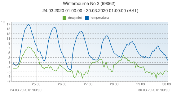 Winterbourne No 2, Reino Unido (99062): temperatura & dewpoint: 24.03.2020 01:00:00 - 30.03.2020 01:00:00 (BST)