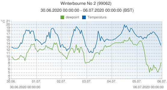 Winterbourne No 2, Gran Bretagna (99062): Temperatura & dewpoint: 30.06.2020 00:00:00 - 06.07.2020 00:00:00 (BST)