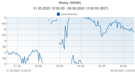 Wisley, United Kingdom (99080): wind direction: 31.05.2020 12:00:00 - 06.06.2020 12:00:00 (BST)