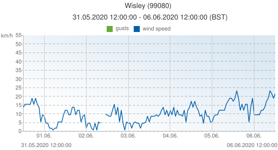 Wisley, United Kingdom (99080): wind speed & gusts: 31.05.2020 12:00:00 - 06.06.2020 12:00:00 (BST)