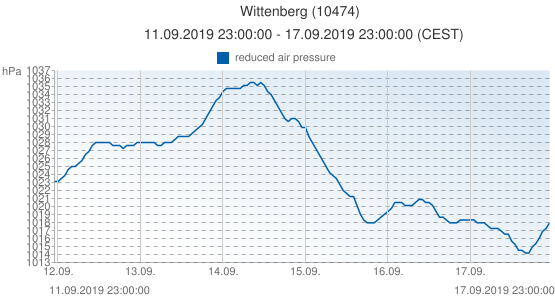 Wittenberg, Germany (10474): reduced air pressure: 11.09.2019 23:00:00 - 17.09.2019 23:00:00 (CEST)