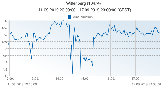 Wittenberg, Germany (10474): wind direction: 11.09.2019 23:00:00 - 17.09.2019 23:00:00 (CEST)