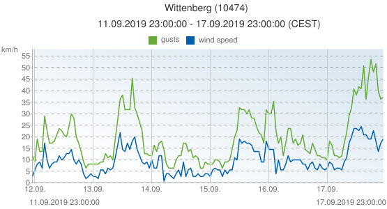 Wittenberg, Germany (10474): wind speed & gusts: 11.09.2019 23:00:00 - 17.09.2019 23:00:00 (CEST)