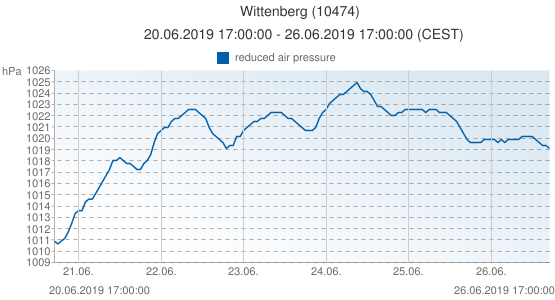 Wittenberg, Germany (10474): reduced air pressure: 20.06.2019 17:00:00 - 26.06.2019 17:00:00 (CEST)
