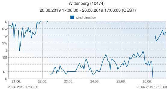 Wittenberg, Germany (10474): wind direction: 20.06.2019 17:00:00 - 26.06.2019 17:00:00 (CEST)