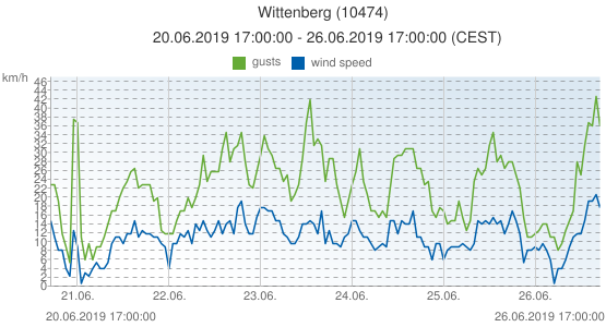 Wittenberg, Germany (10474): wind speed & gusts: 20.06.2019 17:00:00 - 26.06.2019 17:00:00 (CEST)