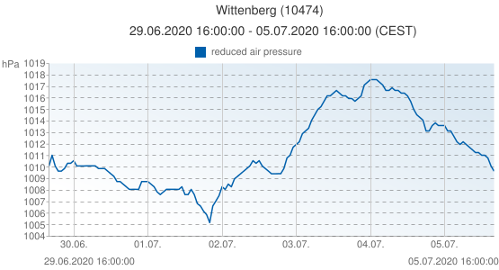 Wittenberg, Germany (10474): reduced air pressure: 29.06.2020 16:00:00 - 05.07.2020 16:00:00 (CEST)