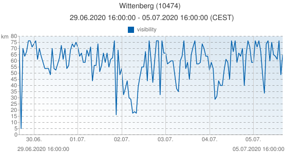 Wittenberg, Germany (10474): visibility: 29.06.2020 16:00:00 - 05.07.2020 16:00:00 (CEST)