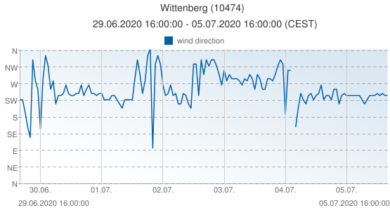 Wittenberg, Germany (10474): wind direction: 29.06.2020 16:00:00 - 05.07.2020 16:00:00 (CEST)