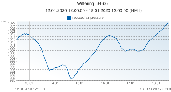 Wittering, United Kingdom (3462): reduced air pressure: 12.01.2020 12:00:00 - 18.01.2020 12:00:00 (GMT)