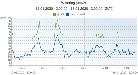 Wittering, United Kingdom (3462): wind speed & gusts: 12.01.2020 12:00:00 - 18.01.2020 12:00:00 (GMT)
