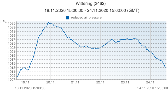 Wittering, United Kingdom (3462): reduced air pressure: 18.11.2020 15:00:00 - 24.11.2020 15:00:00 (GMT)