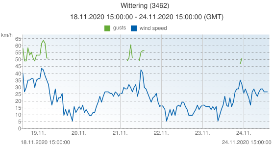 Wittering, United Kingdom (3462): wind speed & gusts: 18.11.2020 15:00:00 - 24.11.2020 15:00:00 (GMT)