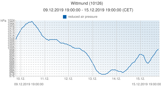 Wittmund, Germany (10126): reduced air pressure: 09.12.2019 19:00:00 - 15.12.2019 19:00:00 (CET)