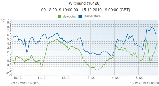 Wittmund, Germany (10126): temperature & dewpoint: 09.12.2019 19:00:00 - 15.12.2019 19:00:00 (CET)
