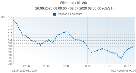 Wittmund, Germany (10126): reduced air pressure: 26.06.2020 08:00:00 - 02.07.2020 08:00:00 (CEST)