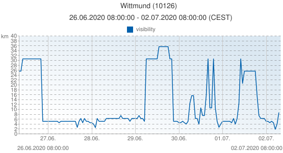 Wittmund, Germany (10126): visibility: 26.06.2020 08:00:00 - 02.07.2020 08:00:00 (CEST)