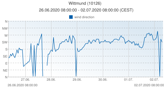 Wittmund, Germany (10126): wind direction: 26.06.2020 08:00:00 - 02.07.2020 08:00:00 (CEST)