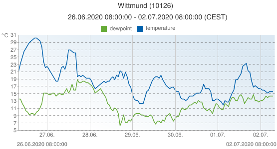 Wittmund, Germany (10126): temperature & dewpoint: 26.06.2020 08:00:00 - 02.07.2020 08:00:00 (CEST)
