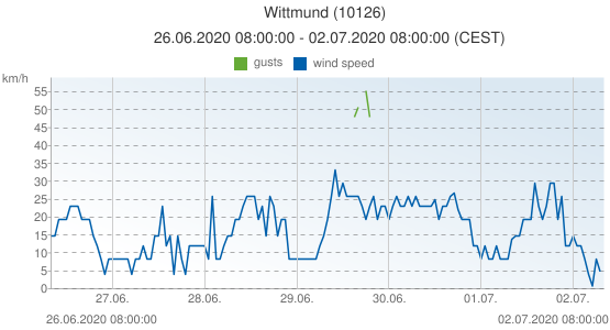 Wittmund, Germany (10126): wind speed & gusts: 26.06.2020 08:00:00 - 02.07.2020 08:00:00 (CEST)
