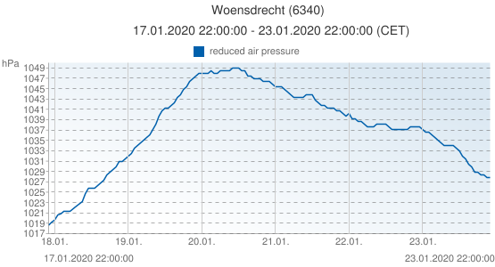 Woensdrecht, Pays-Bas (6340): reduced air pressure: 17.01.2020 22:00:00 - 23.01.2020 22:00:00 (CET)